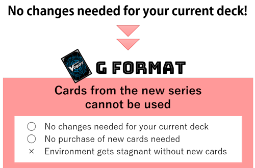 G Format Cards from the new series cannot be used.
