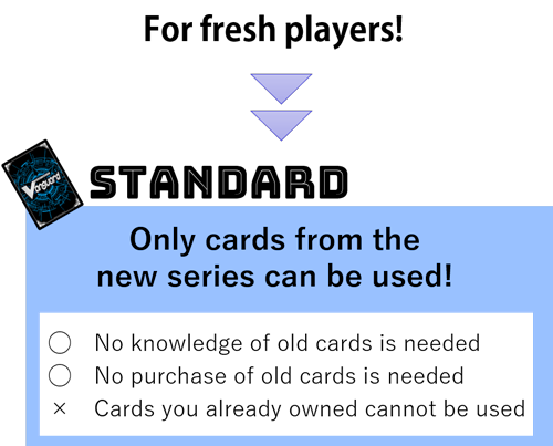 Standard Only cards from the new series can be used!